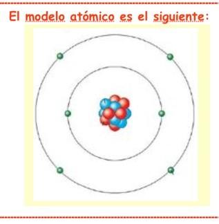 Modelo de átomo
