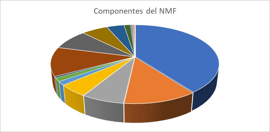 Composición química del NMF