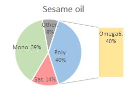 Composición de los ácidos grasos del aceite de sésamo