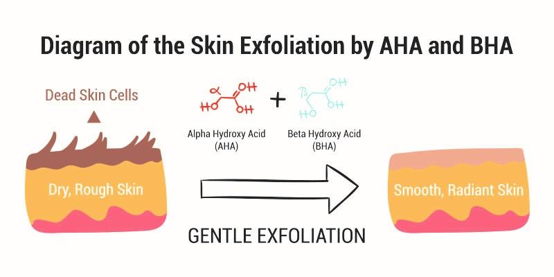 Exfoliación de la piel con AHA y BHA