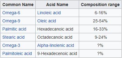 Ácidos grasos del aceite de neem