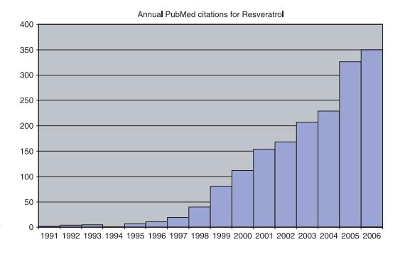 Relación de artículos publicados en la revista PubMed en función de los años