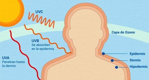 Efecto de las radiaciones solares sobre el envejecimiento de la piel
