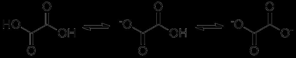 Disociación del ácido oxálico