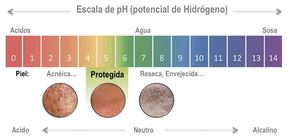 Medición del pH
