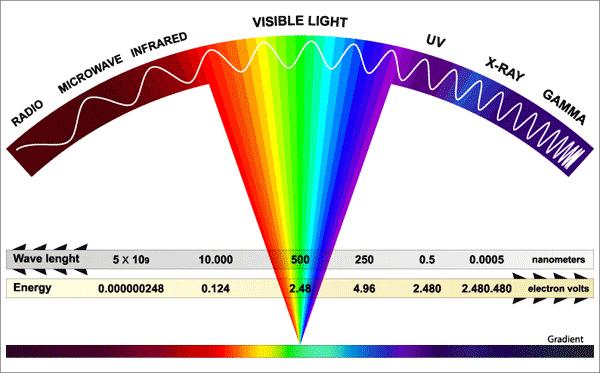 Radiación ultravioleta en el espectro electromagnético