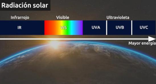 Espectro de la radiación solar