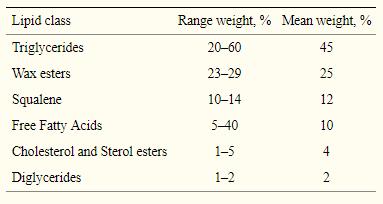Diferente proporción de los lípidos del sebo