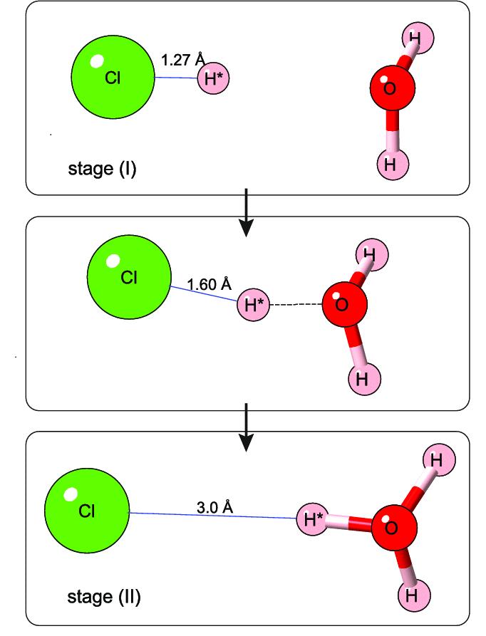 Disociación del HCl en H+ y Cl -