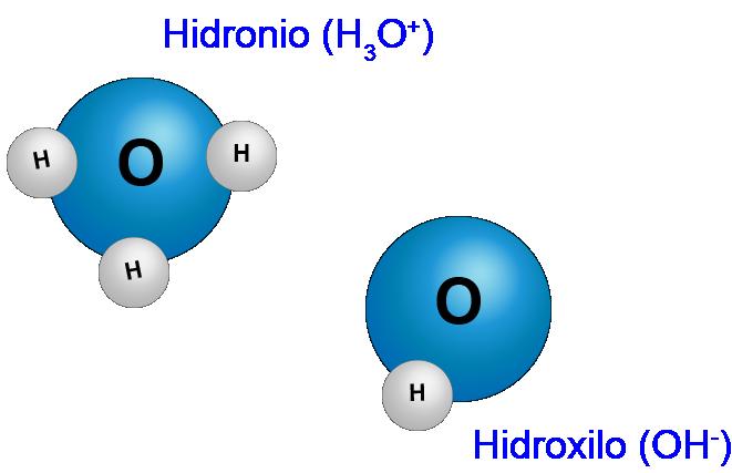 Formación de los iones hidronio e hidroxilo, el pH