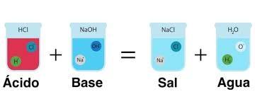 Neutralización de ácidos y bases